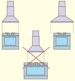 Соотношение ширины вытяжки и плиты