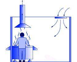 Принцип действия местной вентиляции на кухне