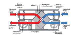 устройство приточной вентиляции с подогревом