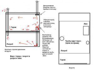 Схема организации вытяжки гаража в подвальном помещении