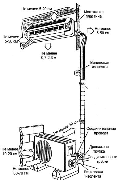 Схемы установки напольного кондиционера кондиционер samsung aq07ugfnser инструкция