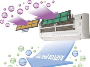 Принцип работы фильтра тонкой очистки воздуха