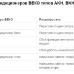 Коды ошибок серии AKH, BKH, AS, BS, BKP, AKP
