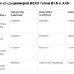 Кондиционеры Beko мобильные напольные кондиционеры и другие разновидности обзор модели BKP-09C и других