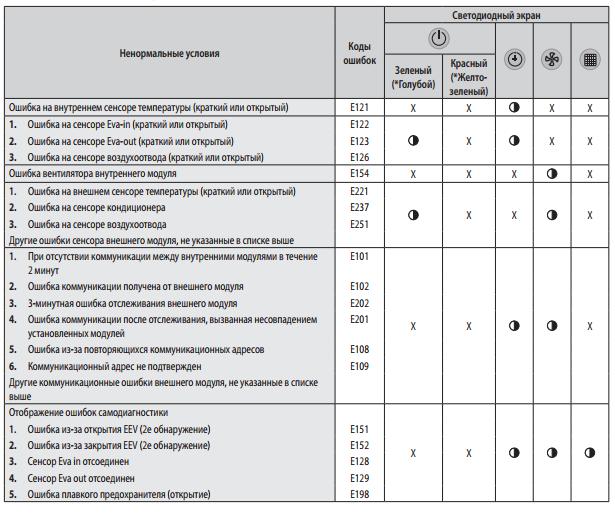 Коды ошибок для кондиционеров samsung запчасти для кондиционеров general