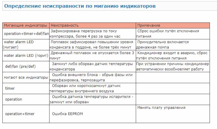 Сертификат соответствия кондиционер general climate отзывы кондиционер mitsubishi heavy srk25zmp