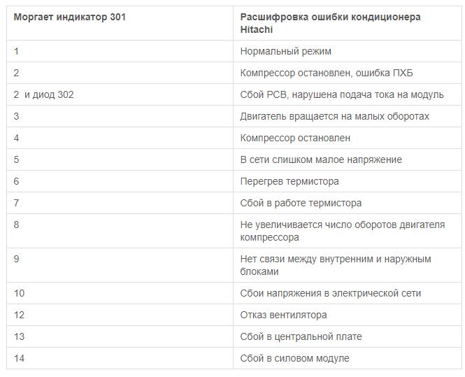 Код ошибки кондиционеров hitachi кассетный кондиционер lg инструкция по эксплуатации