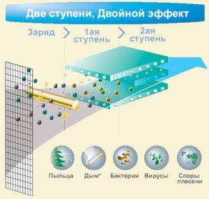 принцип работы цеолитного двухступенчатого
