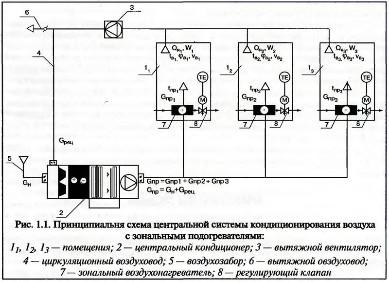 Центральный кондиционер схемы установки установка кондиционер мытищи