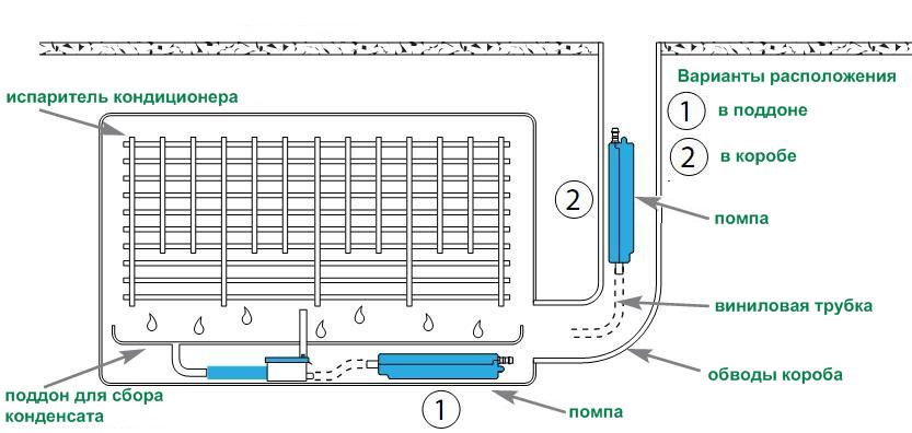 Установка для отвода конденсата из кондиционера занусси кондиционер