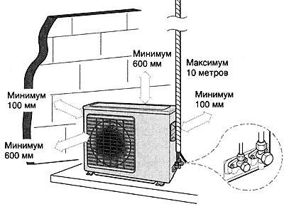 Обоснование для установки кондиционера в комплектующие на кондиционеры в краснодаре