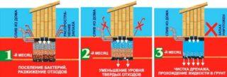 Обзор линейки средств Санэкс для выгребных ям отзывы и инструкция по использованию