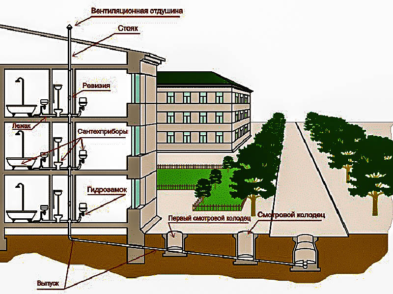 Виды канализации для многоквартирного дома