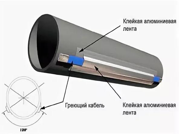 Ванной плёнка для гидроизоляции