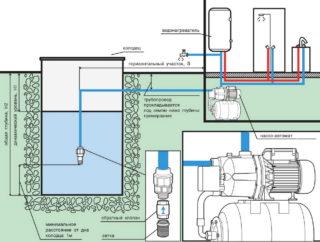 Насосная станция для частного дома: принцип работы, устройство, виды и цена