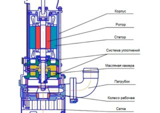 Как работает фекальный насос с измельчителем для выгребных ям