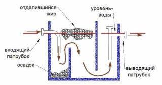Жироуловители на канализацию - Все о септиках