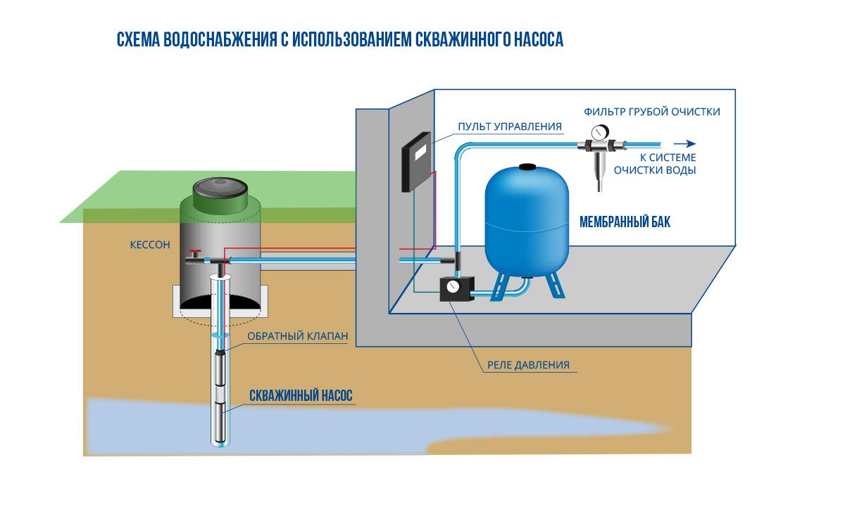 Вода в дом схема устройство