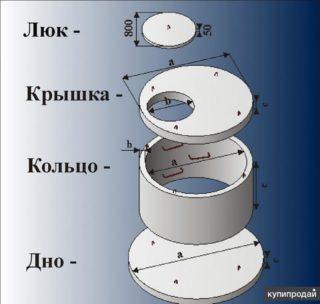 Как рассчитать объем и высоту колец канализационных колодцев