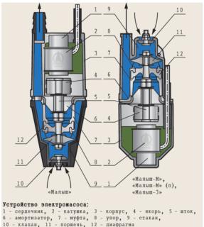 Обзор вибрационных насосов для скважин