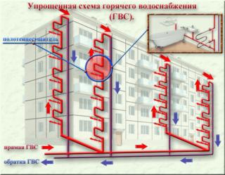 Общие положения СП для горячего водоснабжения