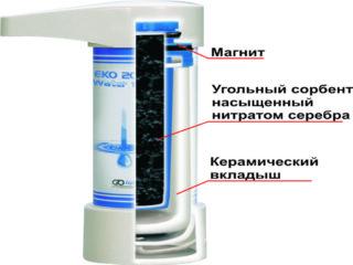 Как устроены и работают угольные фильтры для очистки воды