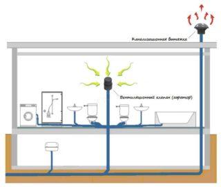 Как установить воздушный клапан на канализацию