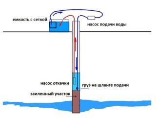 Что можно сделать, если в скважине пропала вода
