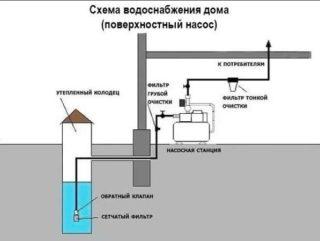 Зимний водопровод на даче и в частном доме, цена.