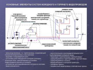 Как правильно выполняется аксонометрическая схема водопровода