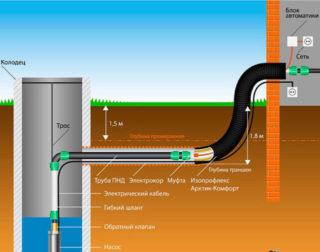 Прокладка труб ниже глубины промерзания почвы