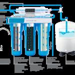 Какие бывают фильтры для обезжелезивания воды из скважины