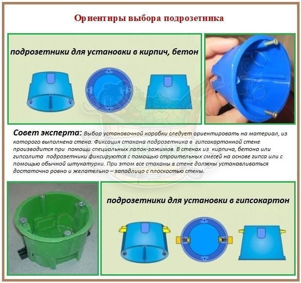какой диаметр подрозетника для бетона