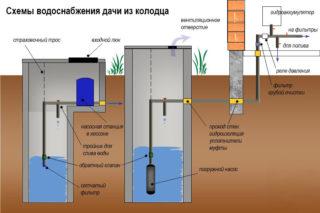 Схема водоснабжения дачи из колодца