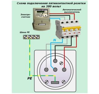 Как подключить розетку на 380 вольт: виды розеток и особенности монтажа - вопрос