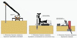 Технология шнекового бурения скважин станками - Стройка