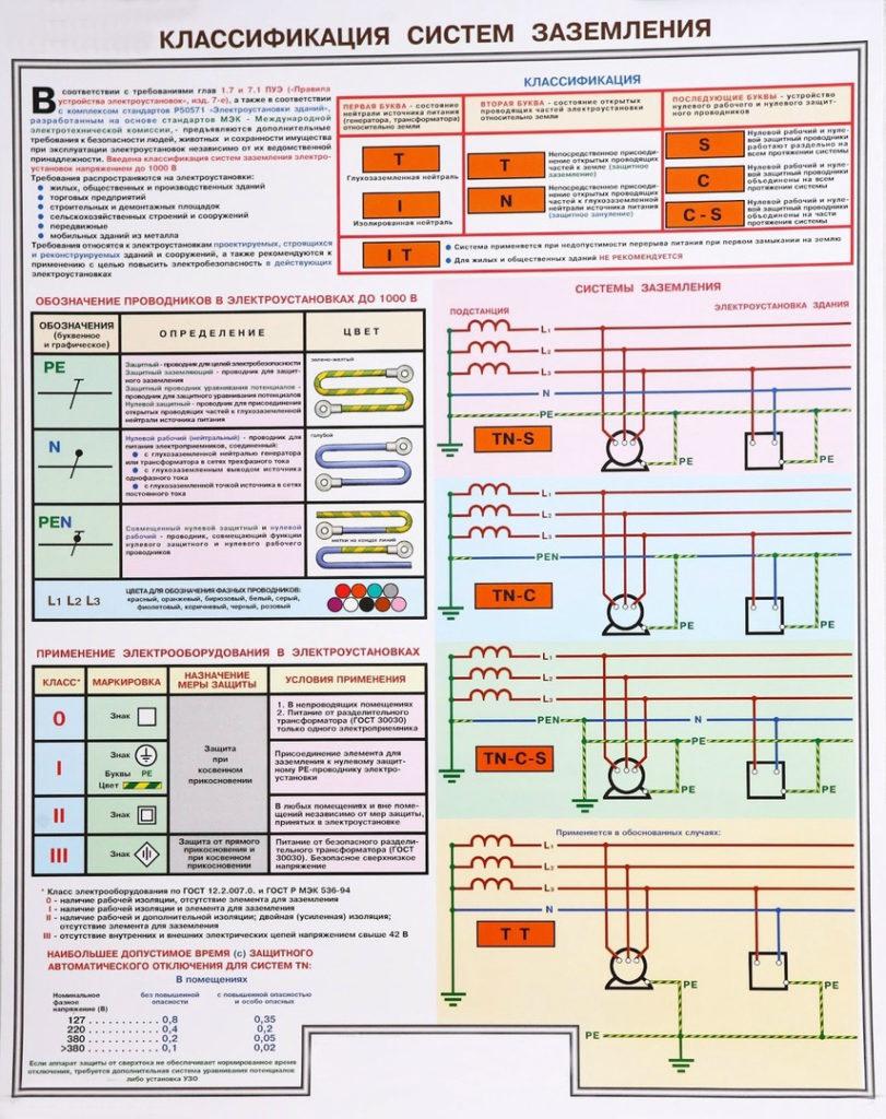 Как выбрать систему заземления для частого дома — разновидности и критерии выбора - Стройка