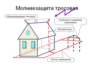 Устройство защиты от импульсных перенапряжений в квартире - Стройка
