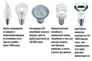 Технические характеристики и принцип работы галогеновых ламп - Стройка