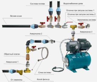 Подключение насосной станции к скважине правила организации автономного водоснабжения