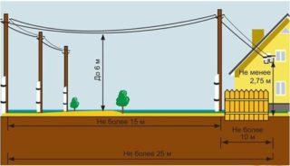 Как подключить электричество к земельному участку в 2020 году