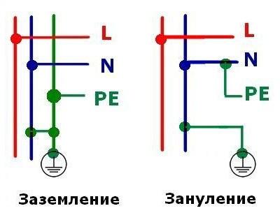 Как подключить УЗО схемы подключения с заземлением и без