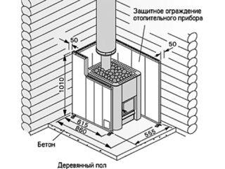 Перегородка в бане возле печки своими руками: защита стен от перегрева
