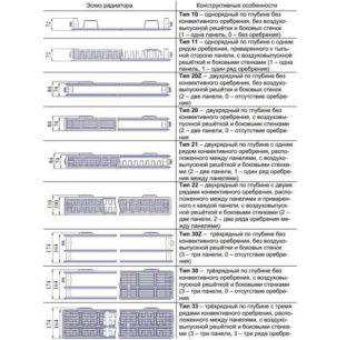 Установка и применение радиаторов Прадо для дома