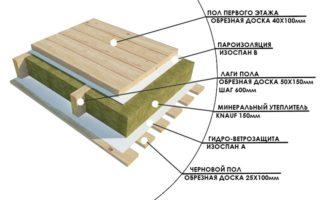 Как утеплить пол в частном доме своими руками и недорого – деревянный поверх досок