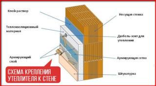 Как правильно утеплить цоколь частного дома - Ремонт