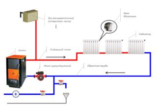 Система отопления Ленинградка в частном доме. Есть ли плюсы?