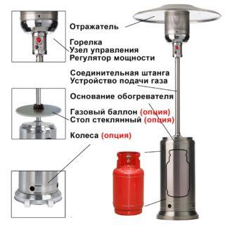 Принцип работы и разновидности уличных газовых обогревателей - Ремонт