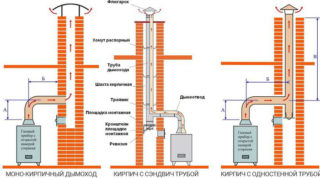 Установка дымохода для газовых котлов – требования и материалы - Ремонт