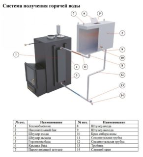 Основные виды теплообменников в печь и его способы установки - Ремонт